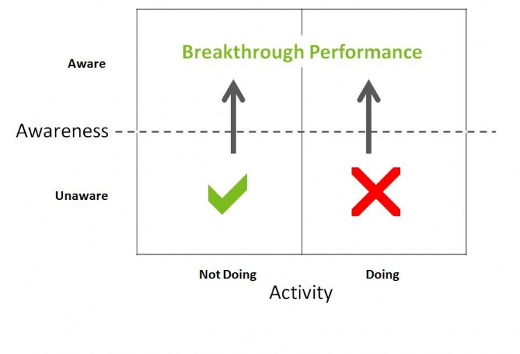 Why breakthrough performance isn't where you think